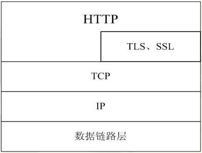 前端必知的HTTP协议原理