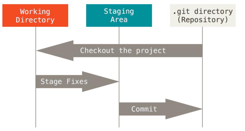 Git入门与进阶教程之Git基础