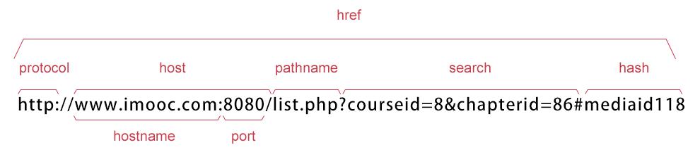JavaScript浏览器对象