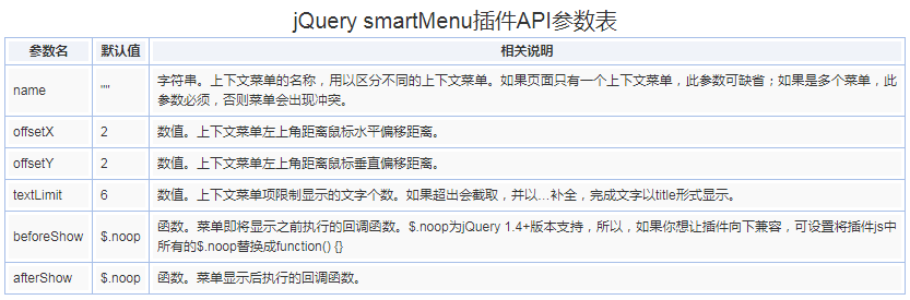 jQuery smartMenu右键自定义菜单插件的使用方法