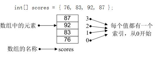 Java数组的含义及如何操作数组