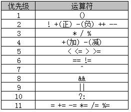 Java中常用的运算符