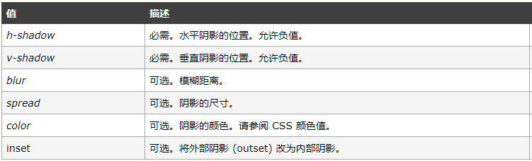 css3中box-shadow的奇特用法
