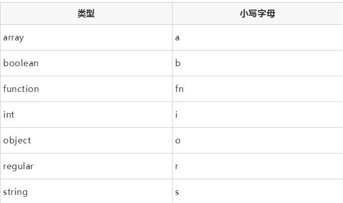 前端开发规范:HTML 规范、CSS 规范、JavaScript 规范