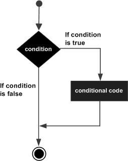 if 语句流程图