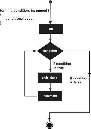 TypeScript for 循环