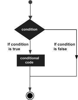 TypeScript 条件语句
