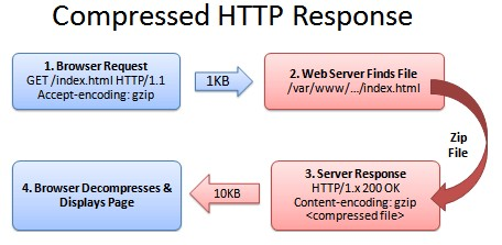 WordPress站点如何加速打开 开启Gzip压缩加快传输方法