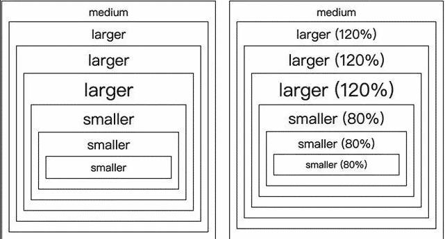 常用的CSS 字体单位:px、em、rem 和 % 看这篇就够了