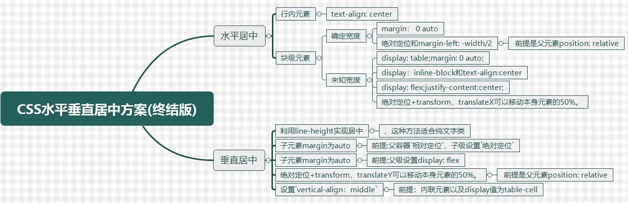 CSS实现元素水平垂直居中的方案总结