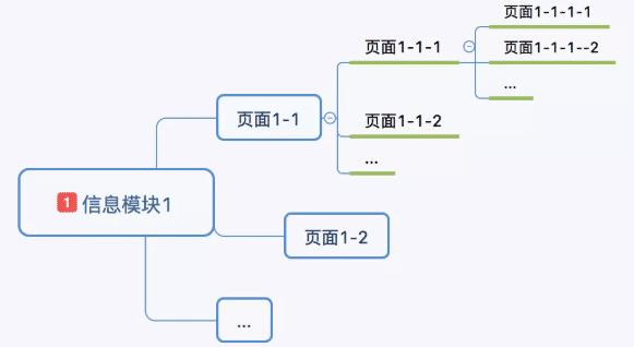 先绘制单个一级节点模块的信息架构图