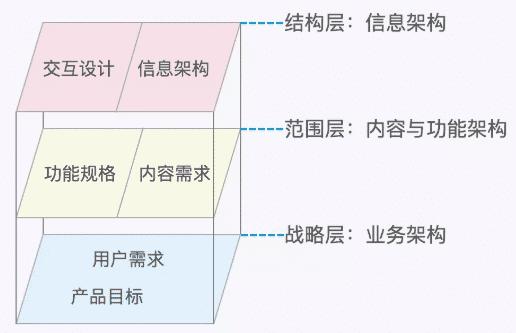 信息架构图在产品设计中的价值