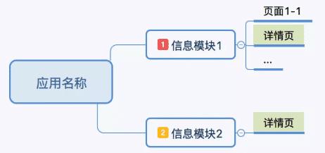 若某个页面在不同的一级节点内出现,建议明确标识