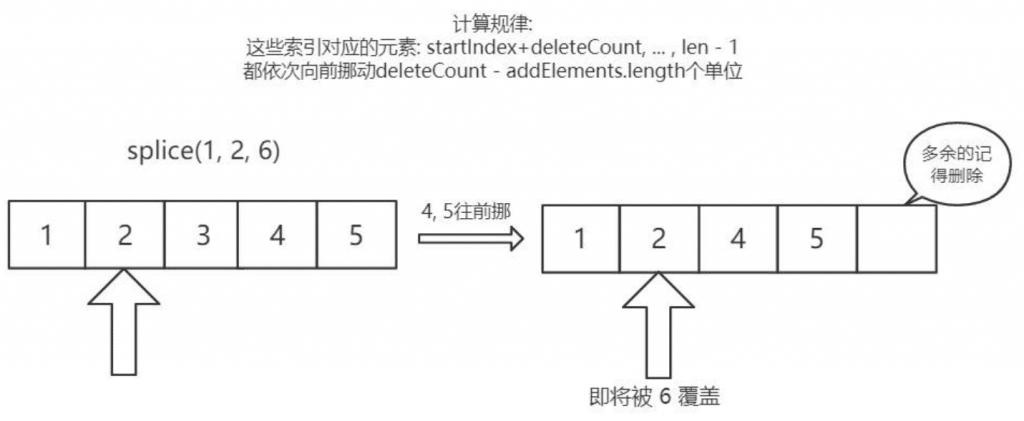 添加的元素个数小于删除的元素时