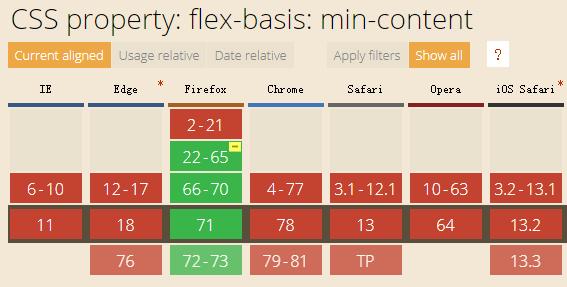 max-content/min-content关键字目前仅Firefox浏览器支持