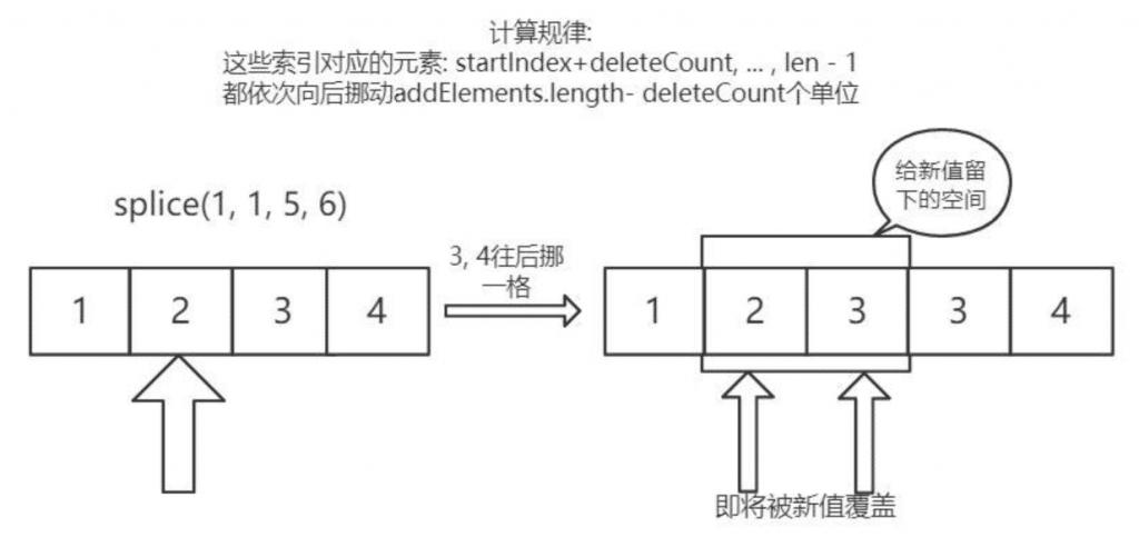 添加的元素个数大于删除的元素