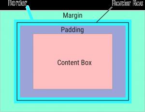 content box示意图