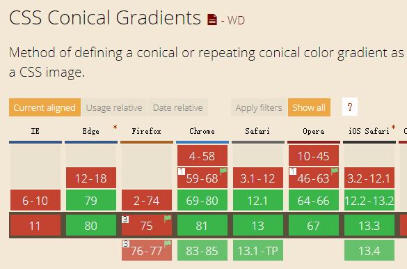 conic-gradient兼容性