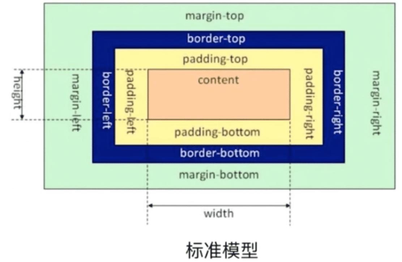 标准模型与IE模型的区别