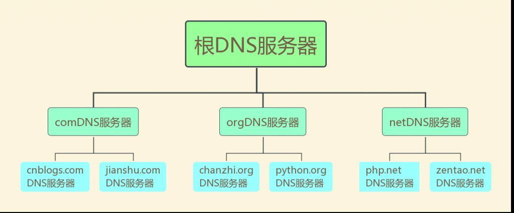 DNS服务器层次结构
