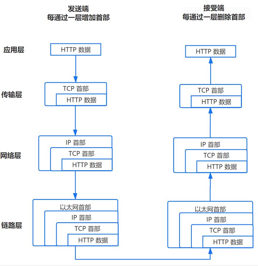 建立TCP链接