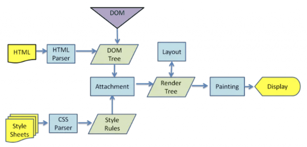 webkit引擎渲染大致过程