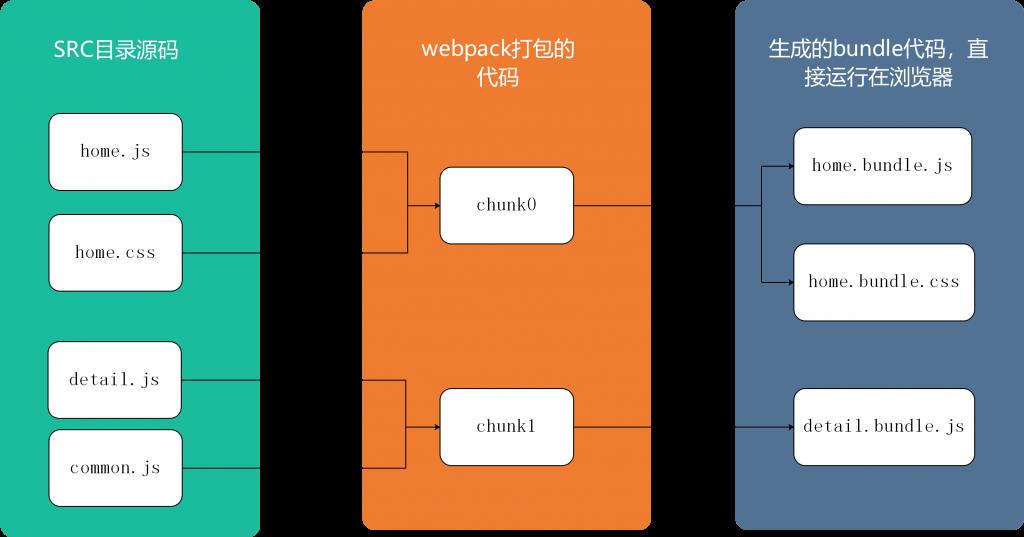 Module、Chunk和Bundle的概念