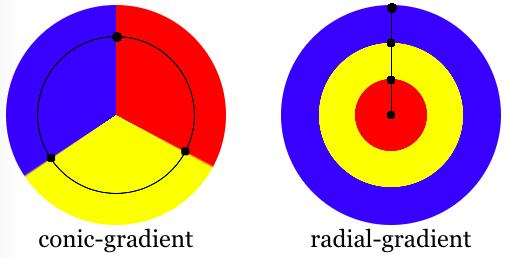 锥形和径向渐变的区别图
