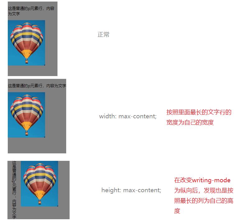 给 current div 设置 max-content 时得不同表现