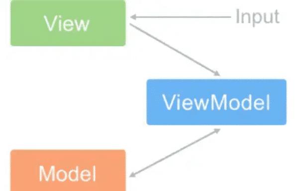 视图变化的时候会通知viewModel层更新数据