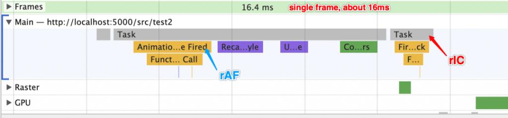 使用 requestAnimationFrame 函数循环注册一个事件