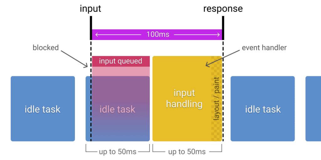RAIL模型将其分为了两段,每一段50ms