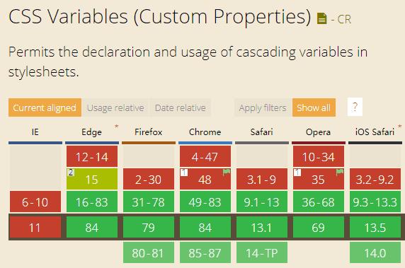 CSS 变量兼容性