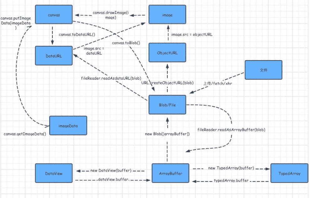 前端二进制模块的关系