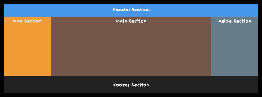 如何使用Flexbox和Grid布局模块来实现圣杯布局
