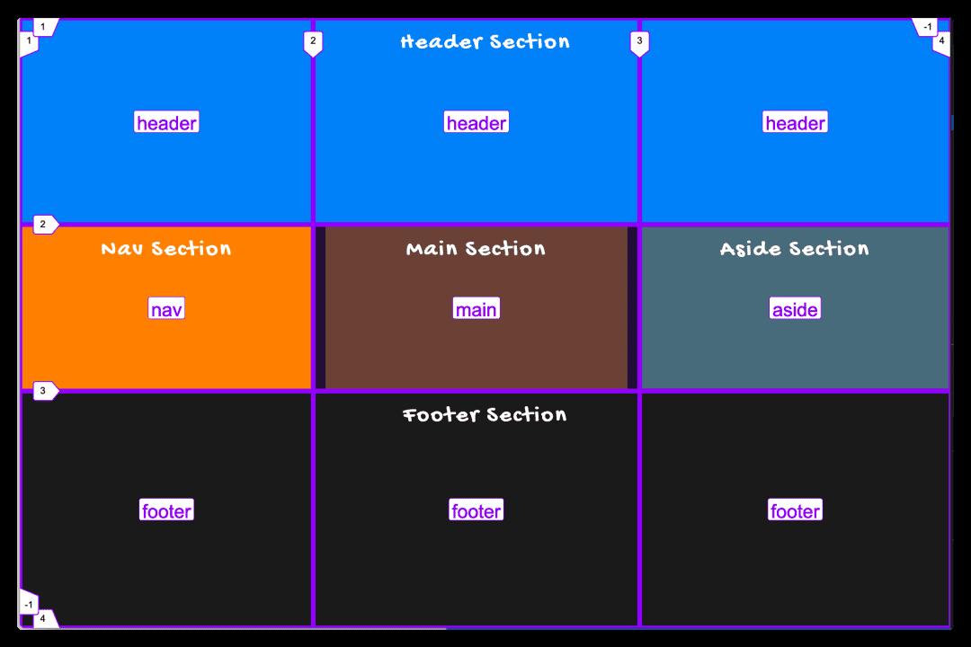 通过grid-template-areas来声明网格