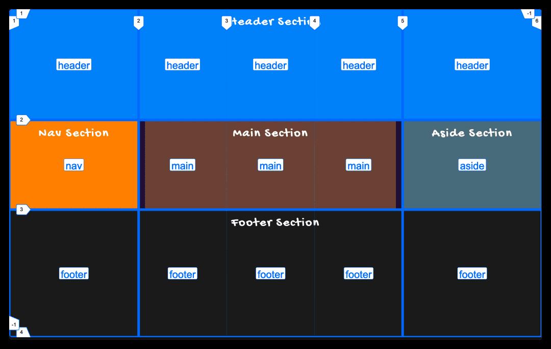 网格区域的划分像下图