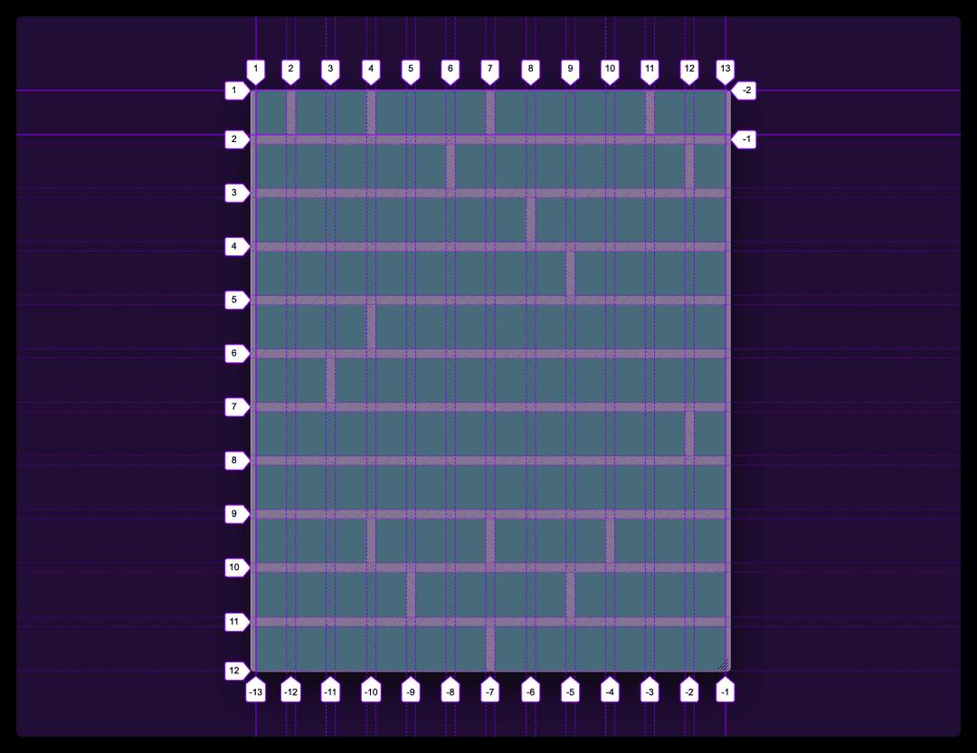 grid-template-columns: repeat(12, 1fr)创建网格