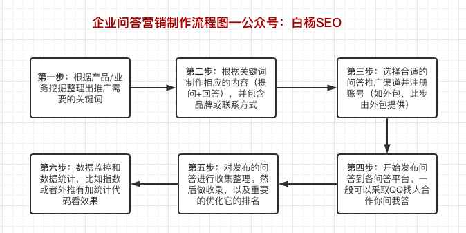 企业问答营销详细推广流程