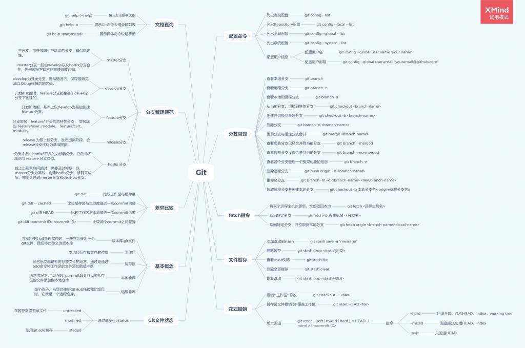 项目常用git命令Xmind图整理个人笔记分享
