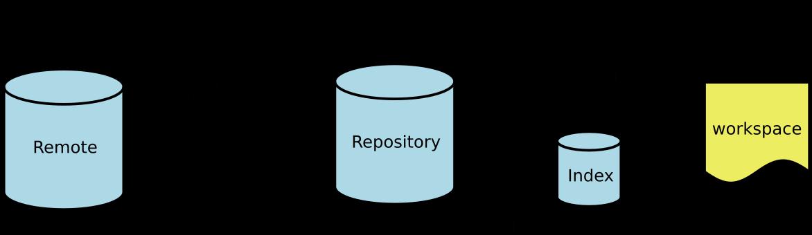 Git通常的操作流程