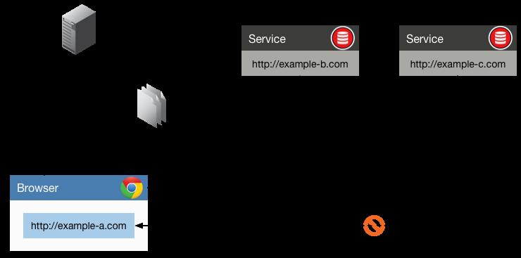 Node.js如何设置CORS