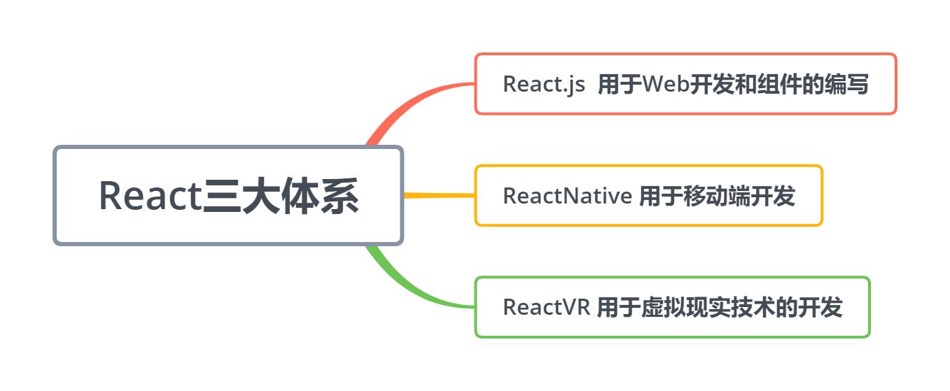 React三大体系