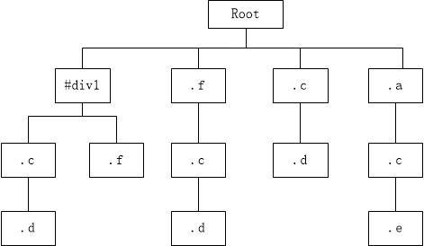 CSSOM 树