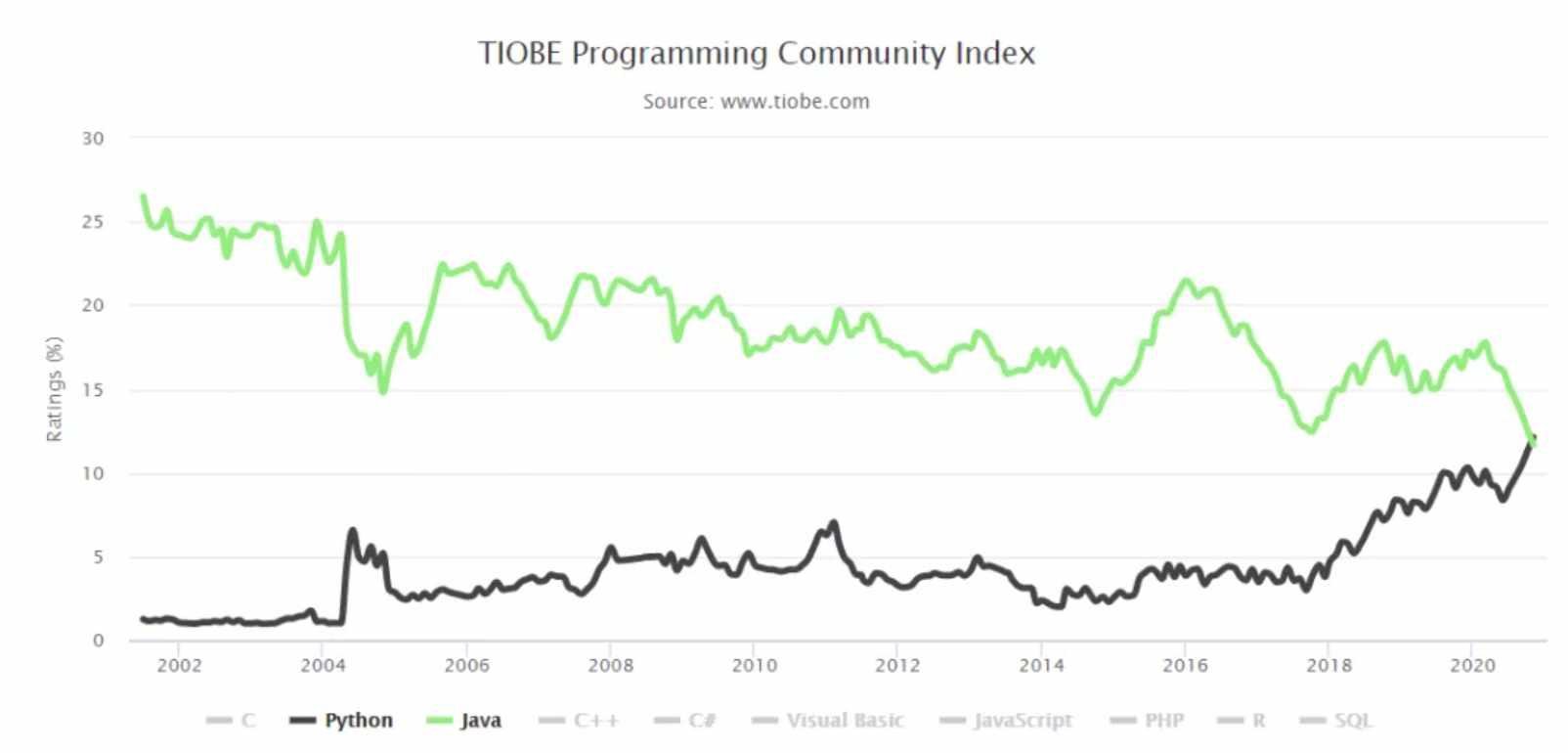 最新10月 TIOBE 编程语言排行榜