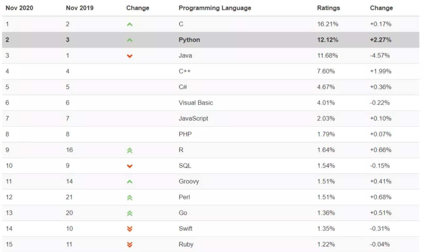 历史上首次Python超越了Java!