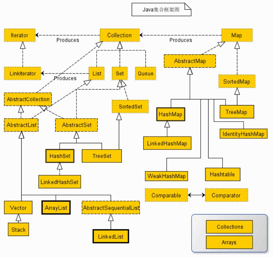Java 集合框架