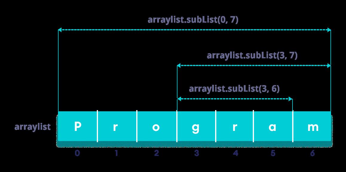 Java ArrayList subList() 方法