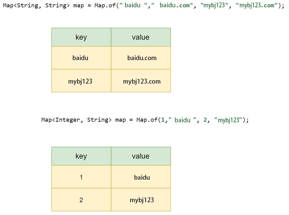 key 与 value 类型可以相同也可以不同