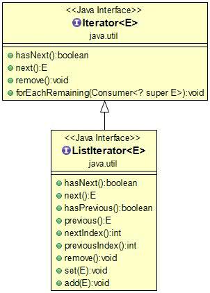 44. Java Iterator(迭代器)